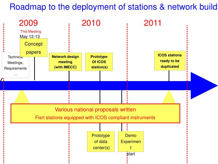 Roadmap to the deployment of stations & network build up