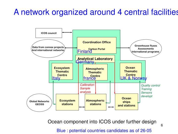 ICOS council