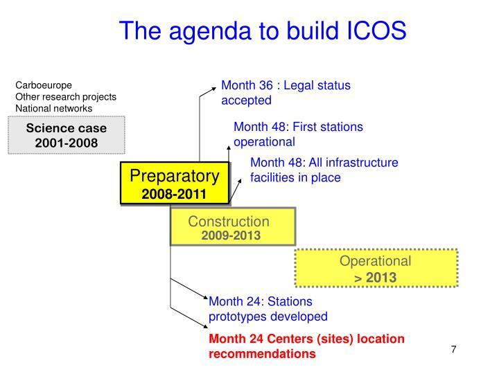 The agenda to build ICOS