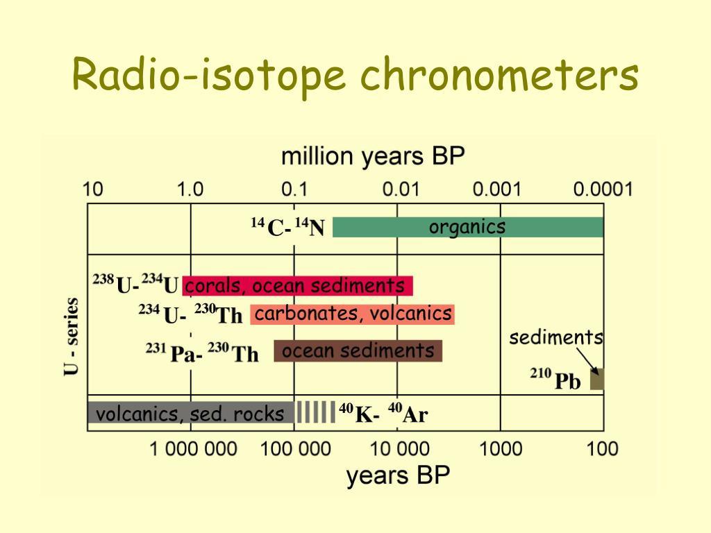 Vad är radio isotop dating används för mekap enkel untuk dating