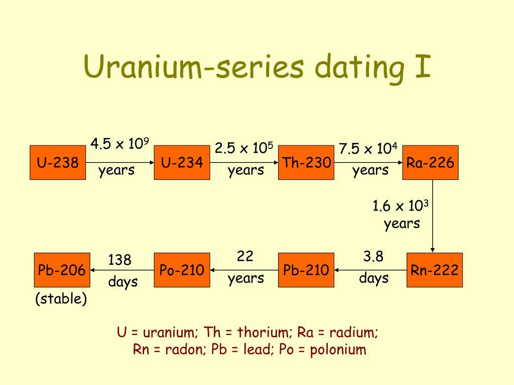 problem med uran serie dating