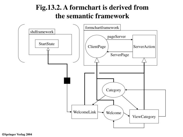 Fig 13 2 a formchart is derived from the semantic framework