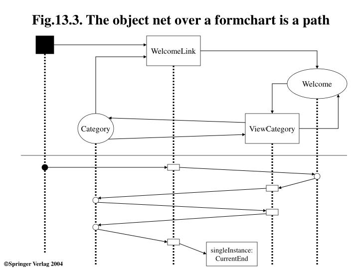 Fig 13 3 the object net over a formchart is a path