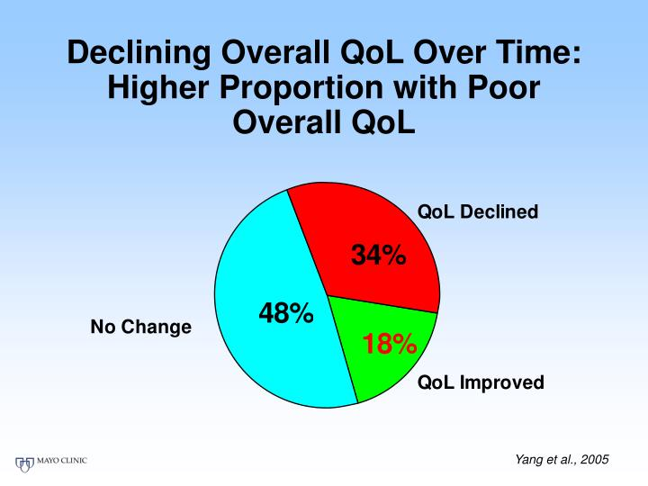 Declining Overall QoL Over Time: