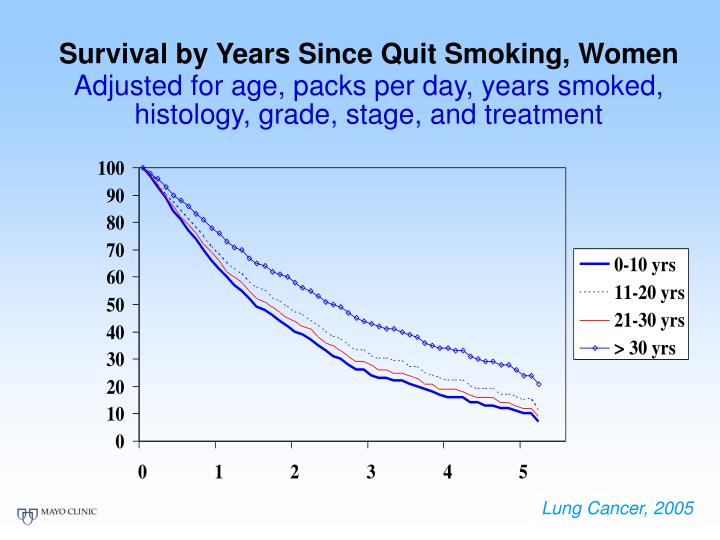 Survival by Years Since Quit Smoking, Women