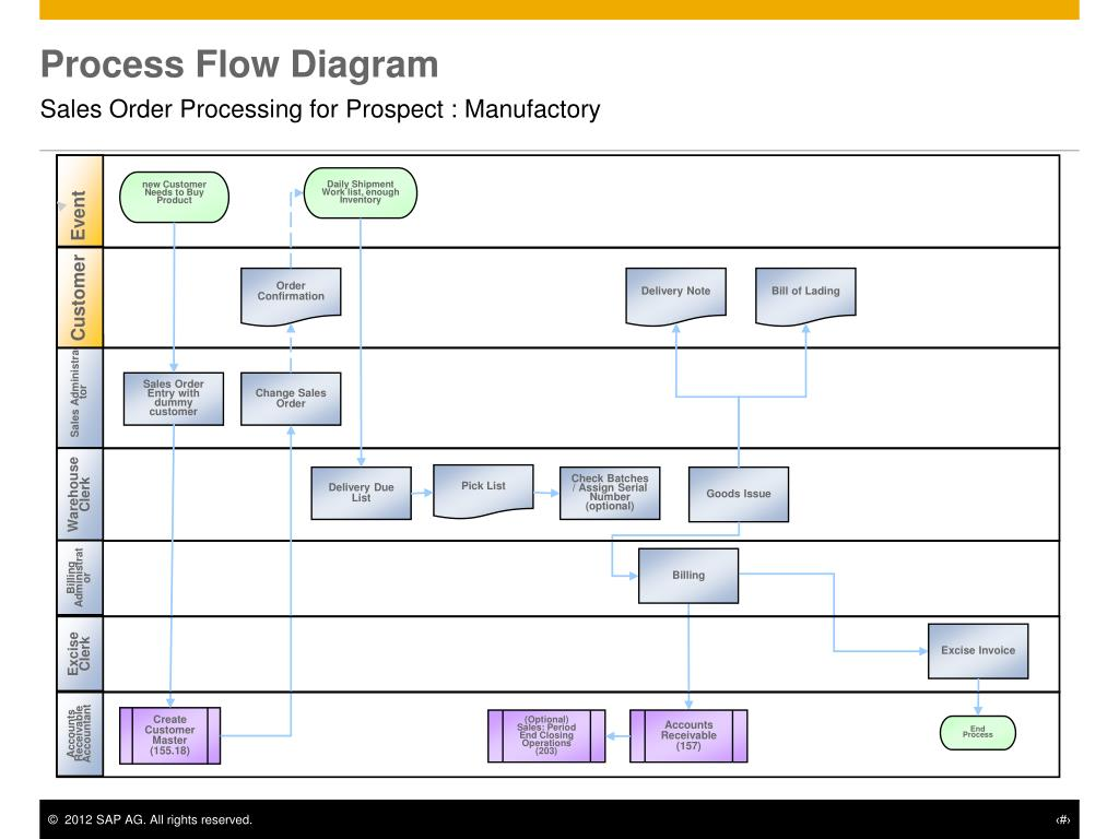 PPT - Sales Order Processing for Prospect PowerPoint ...