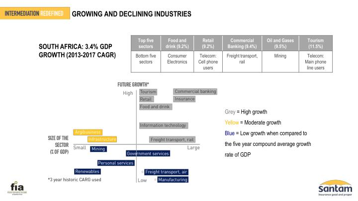 GROWING AND DECLINING INDUSTRIES