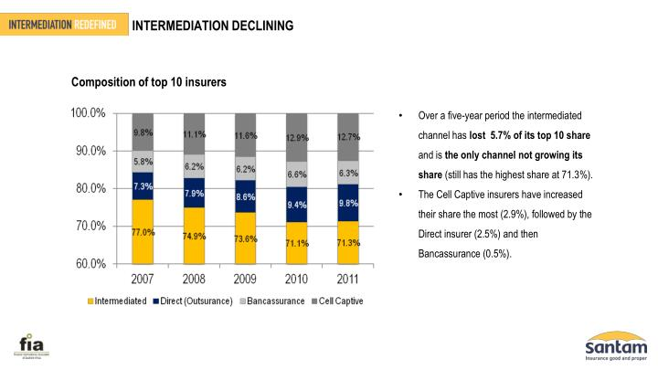 INTERMEDIATION DECLINING