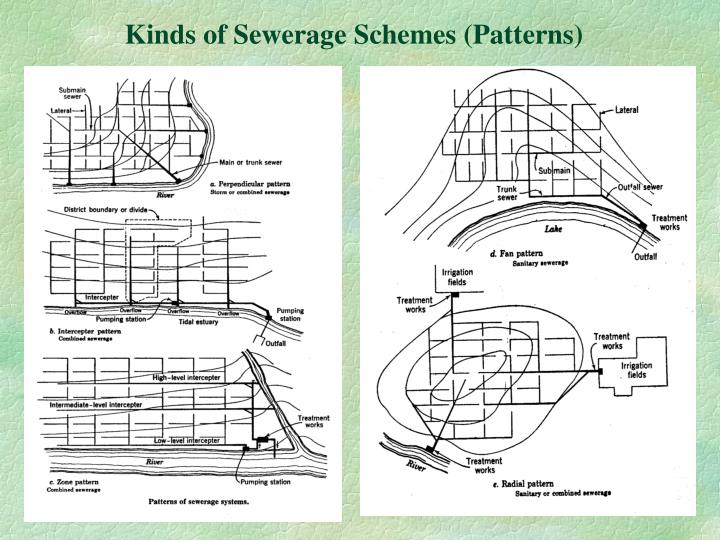 Kinds of Sewerage Schemes (Patterns)