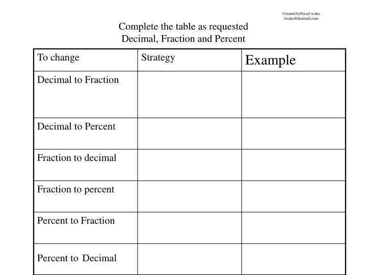 complete the table as requesteddecimal fraction and percent