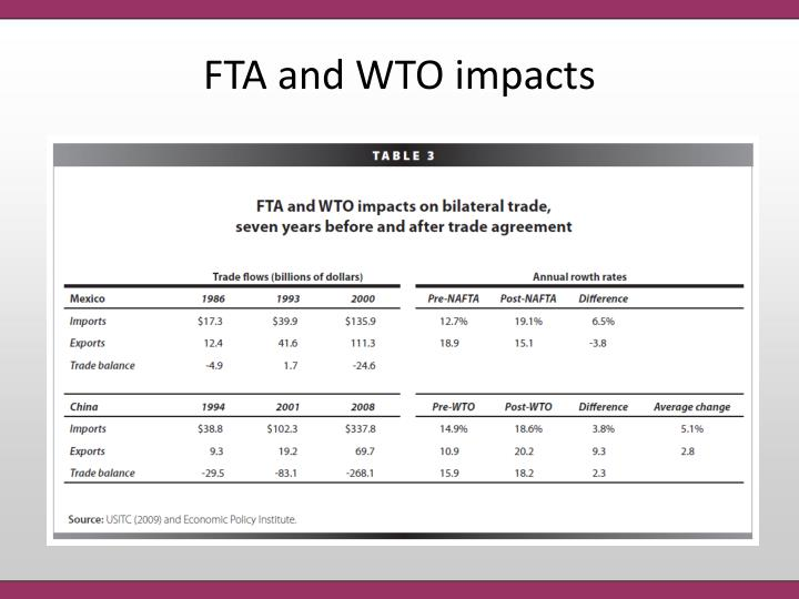 FTA and WTO impacts