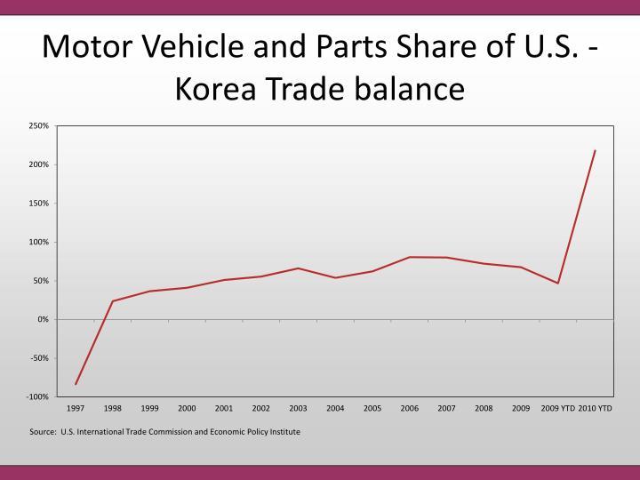 Motor Vehicle and Parts Share of U.S. - Korea Trade balance