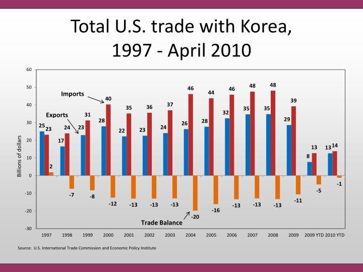 Total U.S. trade with Korea,