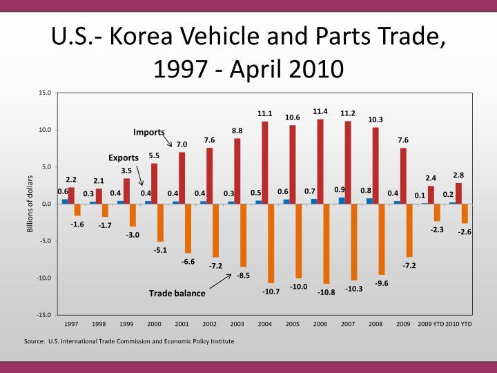 U.S.- Korea Vehicle and Parts Trade, 1997 - April 2010