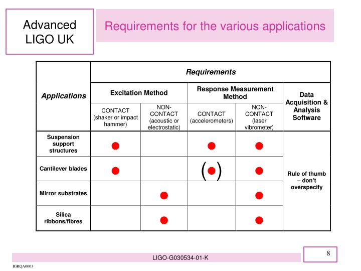 Requirements for the various applications