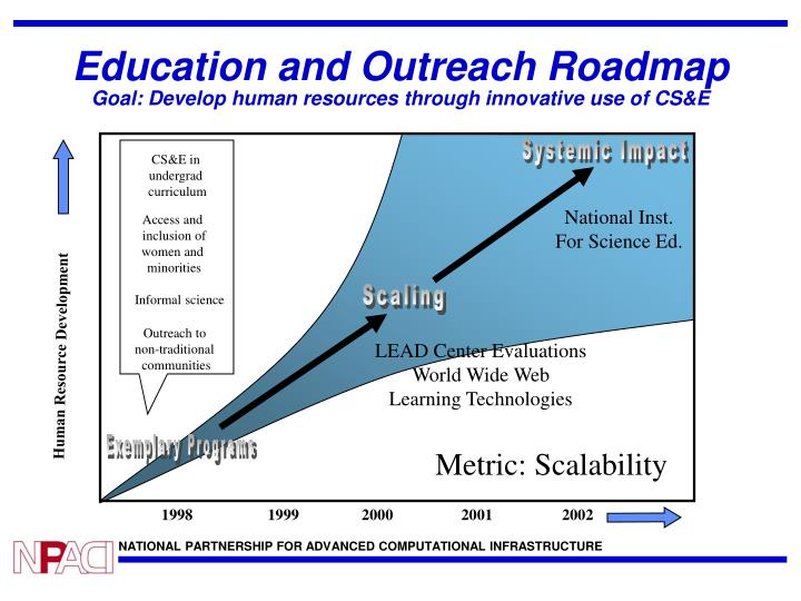 Education and outreach roadmap goal develop human resources through innovative use of cs e