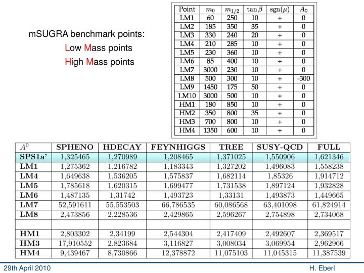 mSUGRA benchmark points: