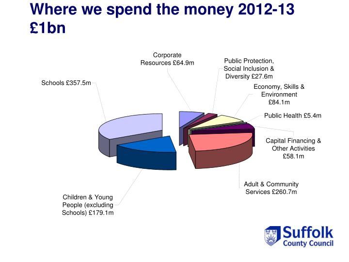 Where we spend the money 2012-13