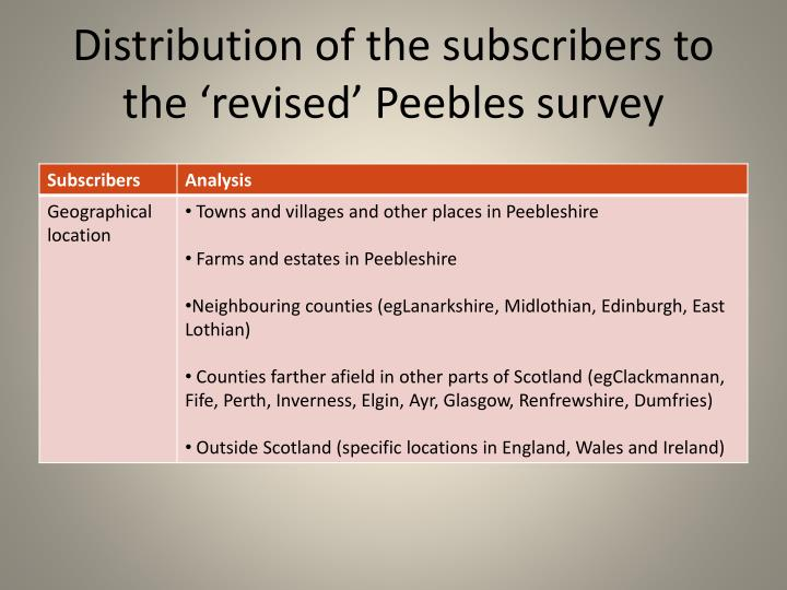 Distribution of the subscribers to the 'revised' Peebles survey