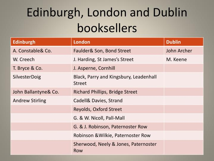Edinburgh, London and Dublin booksellers