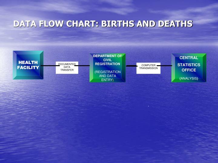 DATA FLOW CHART: BIRTHS AND DEATHS
