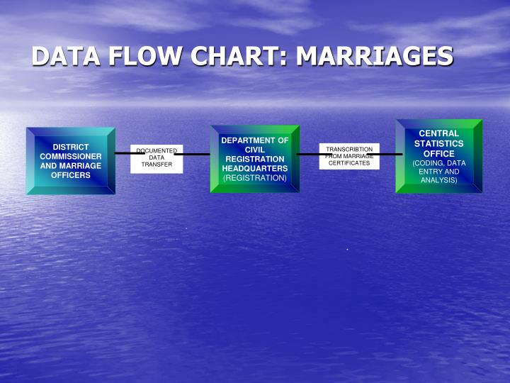 DATA FLOW CHART: MARRIAGES
