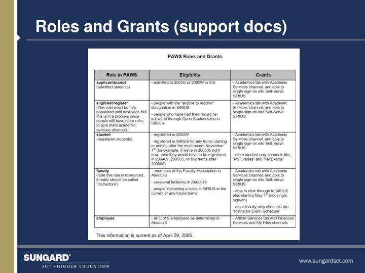 Roles and Grants (support docs)