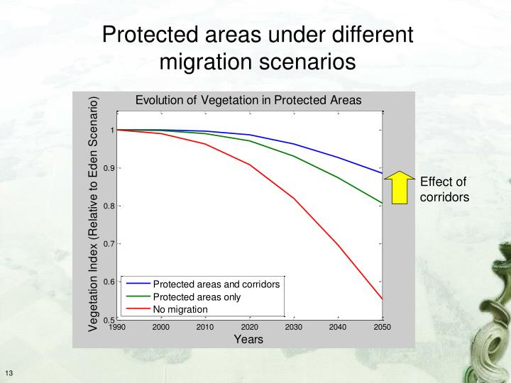 Protected areas under different migration scenarios