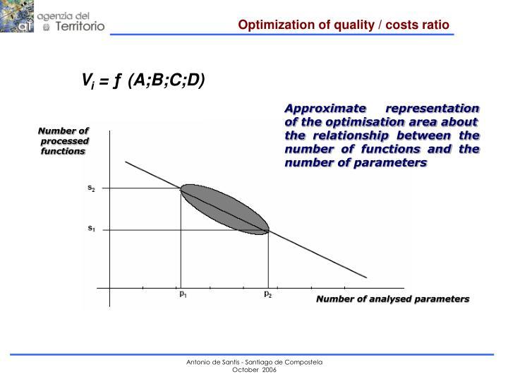 Optimization of quality / costs ratio