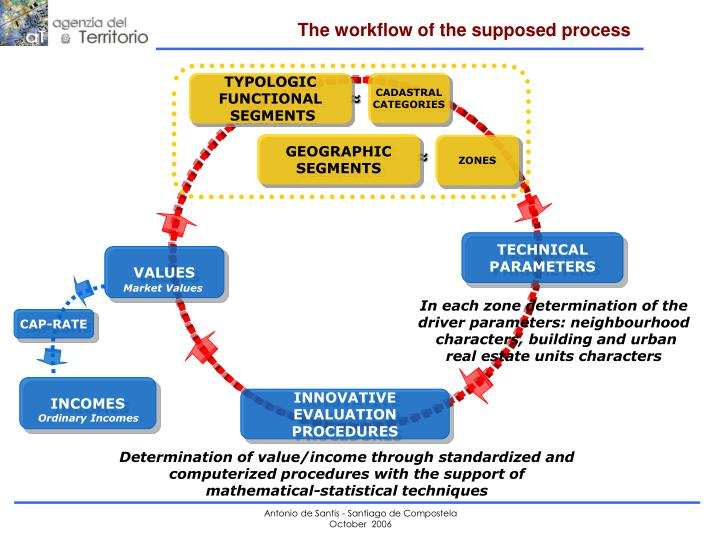 The workflow of the supposed process