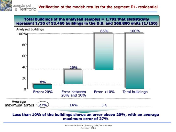 Verification of the model: results for the segment R1- residential