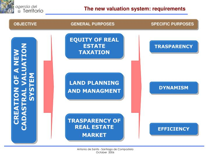 EQUITY OF REAL ESTATE TAXATION