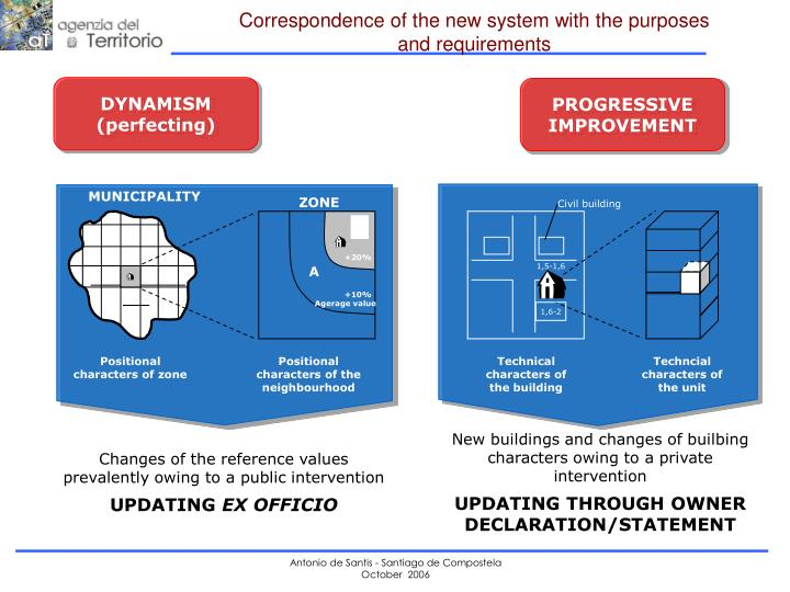 Correspondence of the new system with the purposes