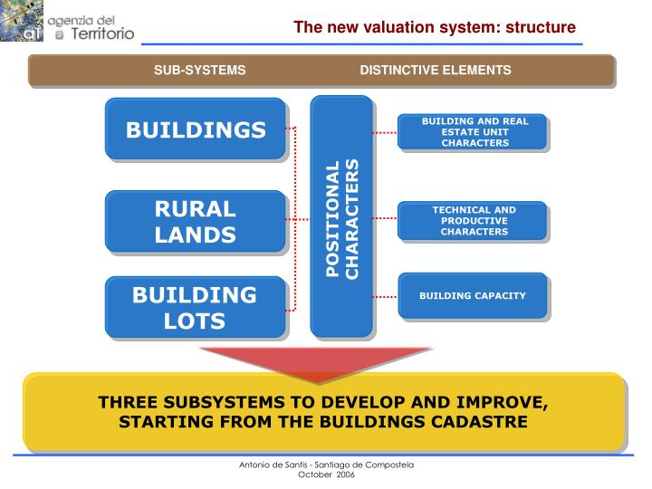 The new valuation system: structure
