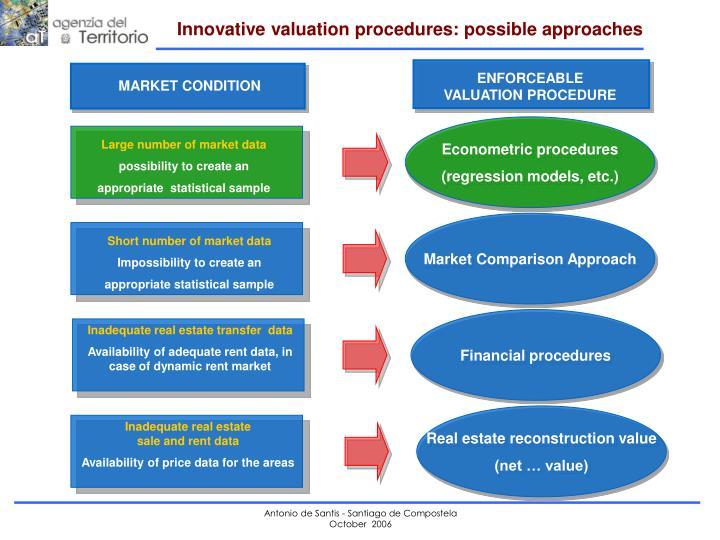Market Comparison Approach