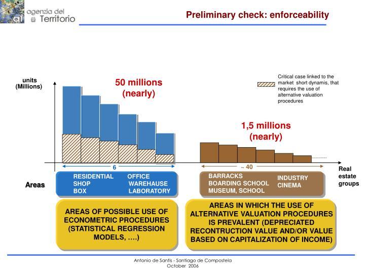 Preliminary check: enforceability