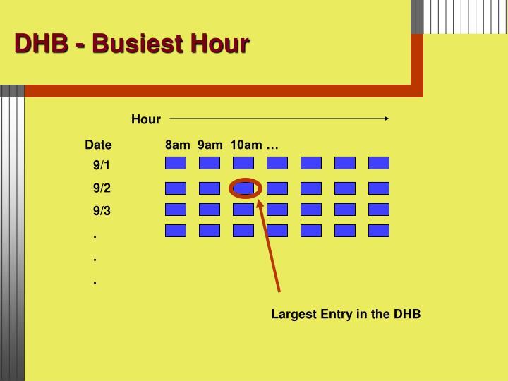 DHB - Busiest Hour