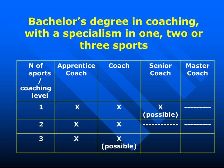 Bachelor's degree in coaching, with a specialism in one, two or three sports