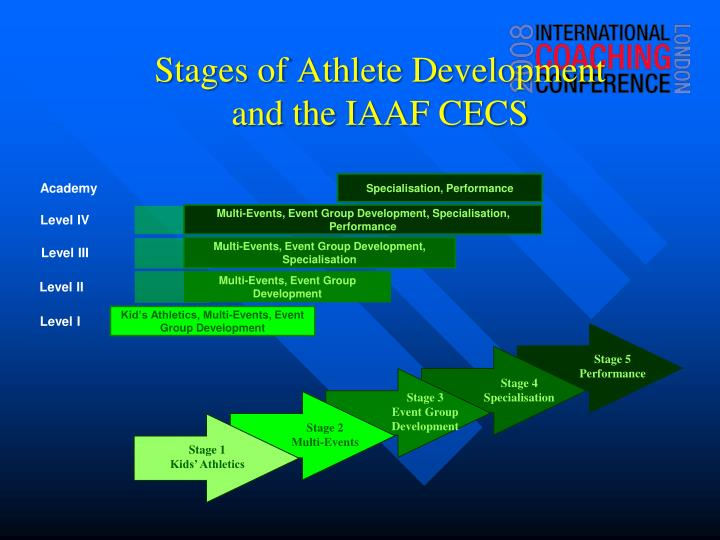 Stages of Athlete Development