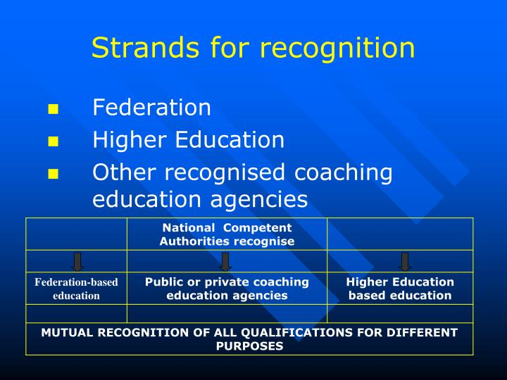 Strands for recognition