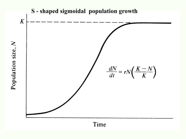 S - shaped sigmoidal  population growth