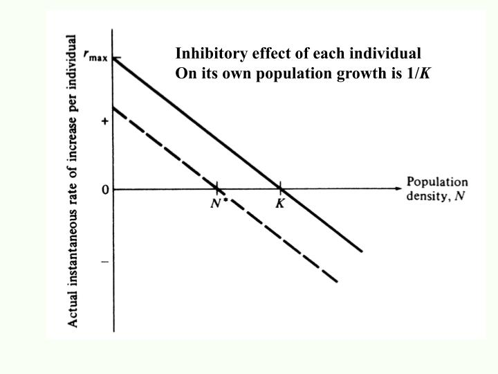 Inhibitory effect of each individual