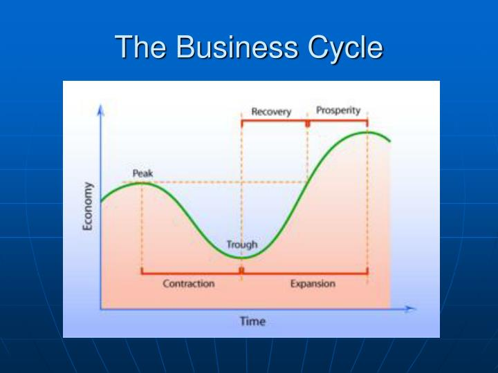 The business cycle1
