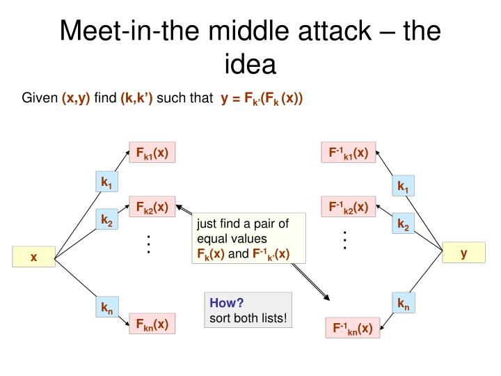 meet in the middle attack cryptography research