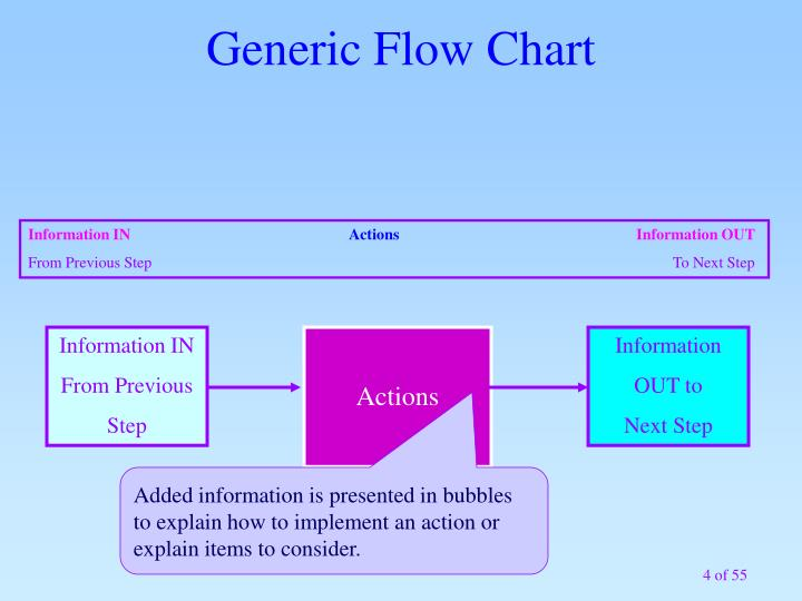 Generic Flow Chart