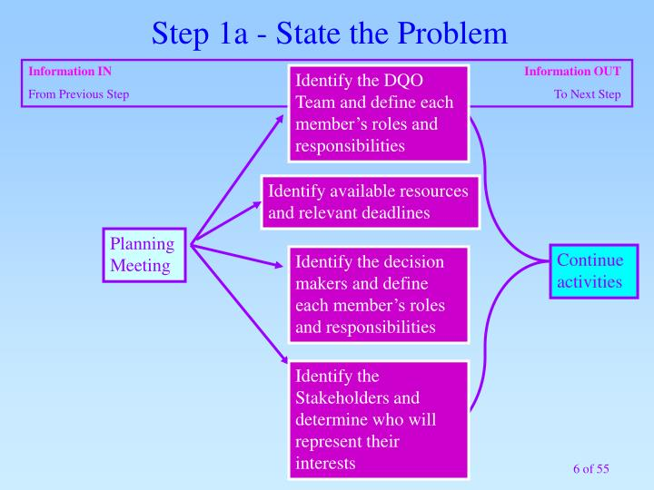 Step 1a - State the Problem