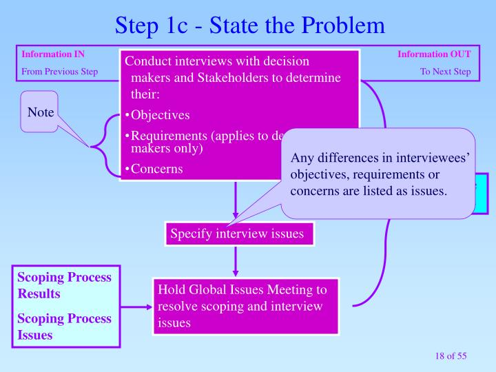 Step 1c - State the Problem