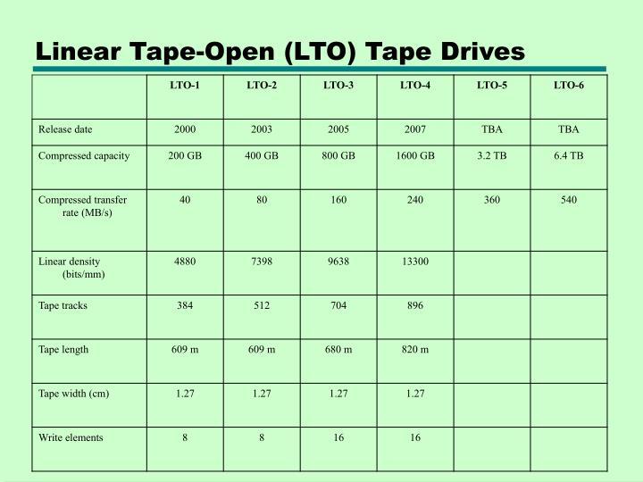 Linear Tape-Open (LTO) Tape Drives