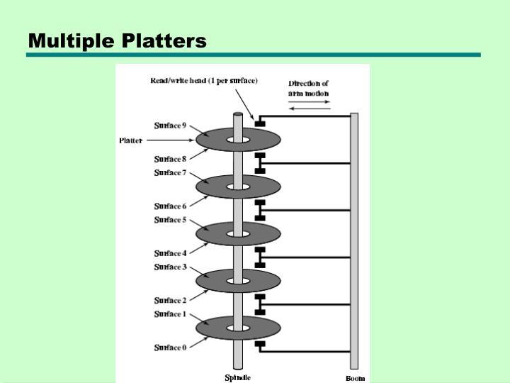 Multiple Platters