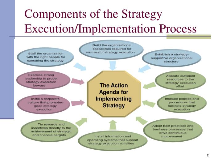 Components of the strategy execution implementation process
